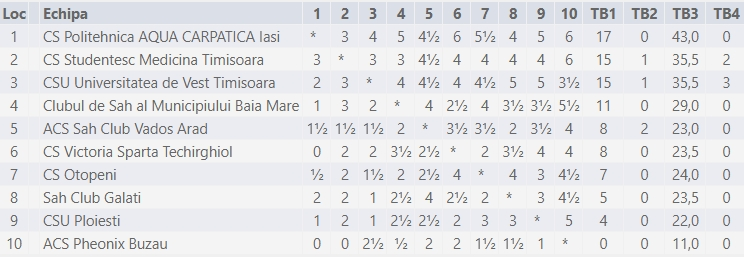 Sursă: chess-results.com
